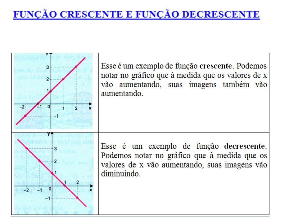 Definição: Seja f uma função de domínio D, dizemos que : - f é positiva em I (I  D) se e só se f(x) > 0, para todo o x  I.