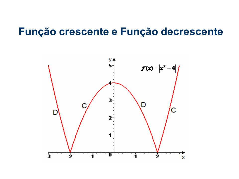 As Função podem apresentar intervalos crescente e Função decrescente