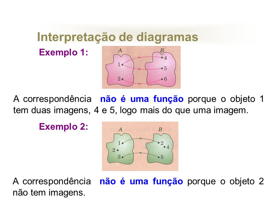Simboliza-se do seguinte modo: f:AB x y = f(x) x é variável independente e y a variável dependente.