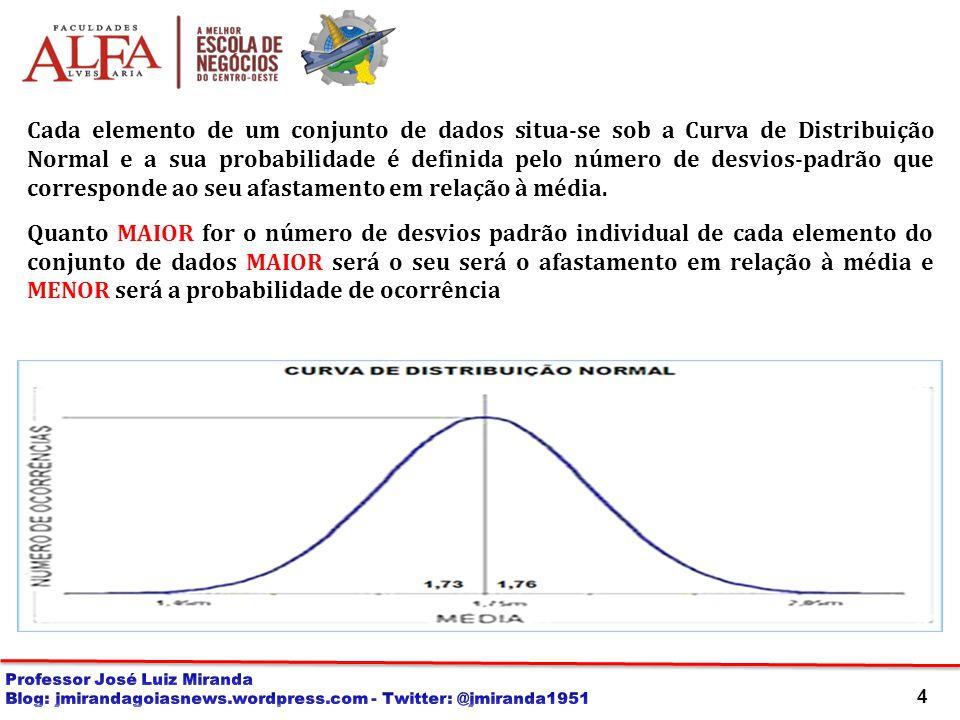 4 Cada elemento de um conjunto de dados situa-se sob a Curva de Distribuição Normal e a sua probabilidade é definida pelo número de desvios-padrão que