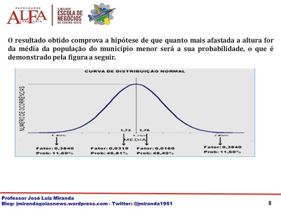 8 O resultado obtido comprova a hipótese de que quanto mais afastada a altura for da média da população do município menor será a sua probabilidade, o que é demonstrado pela figura a seguir.