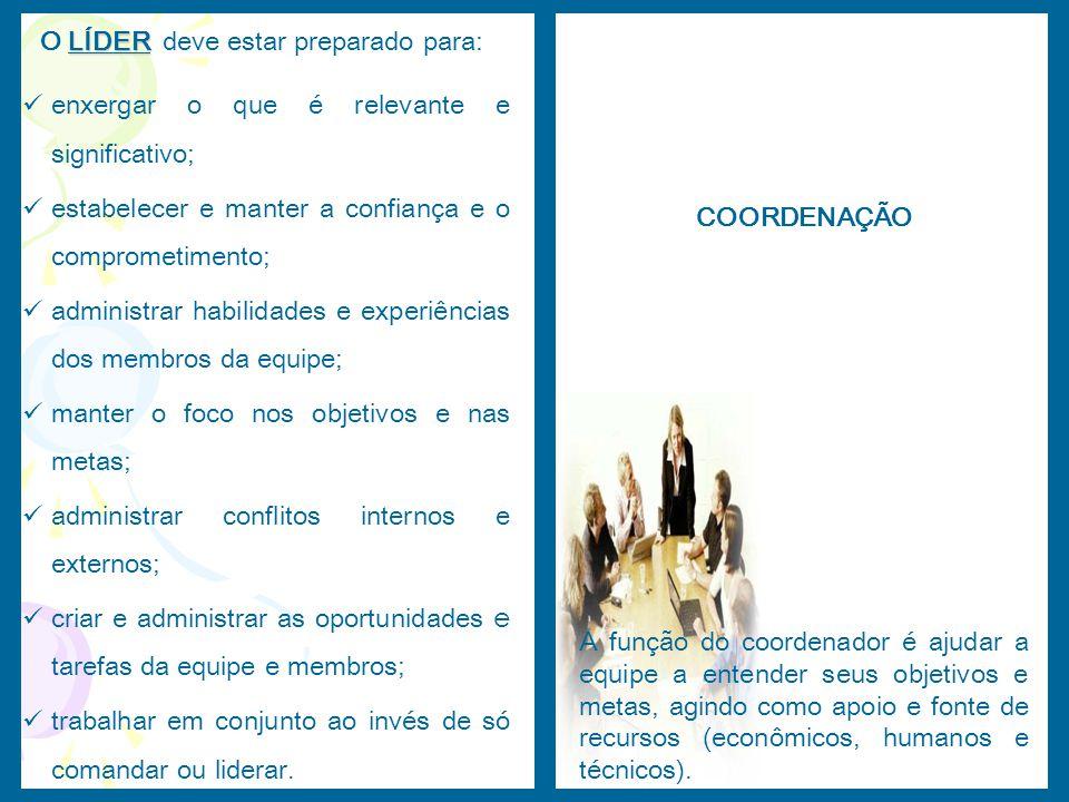 A função do coordenador é ajudar a equipe a entender seus objetivos e metas, agindo como apoio e fonte de recursos (econômicos, humanos e técnicos). L
