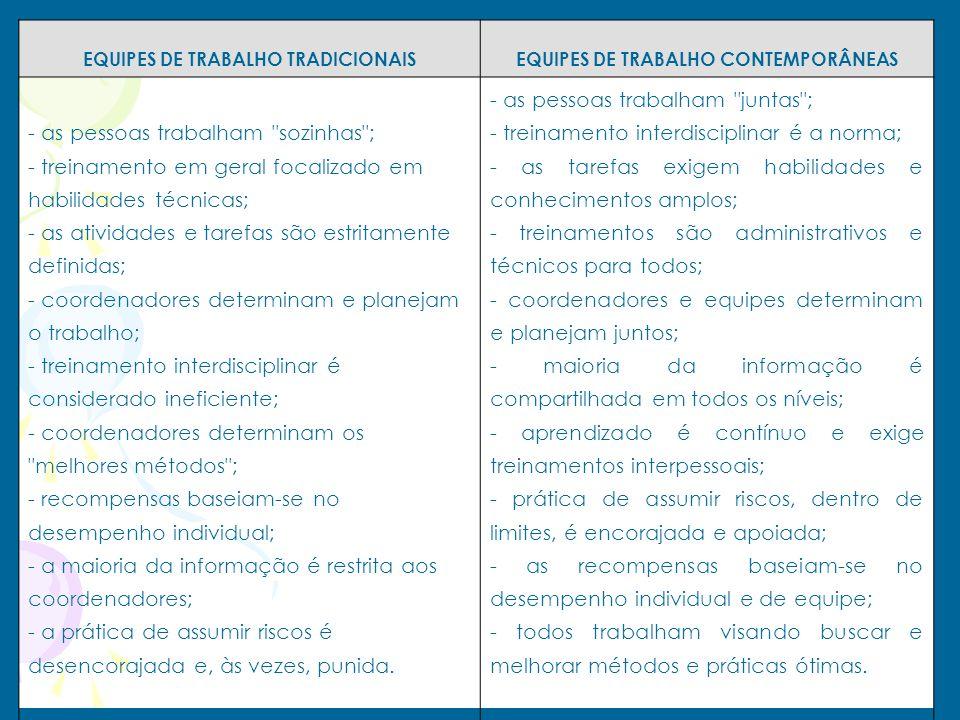 EQUIPES DE TRABALHO TRADICIONAIS EQUIPES DE TRABALHO CONTEMPORÂNEAS - as pessoas trabalham