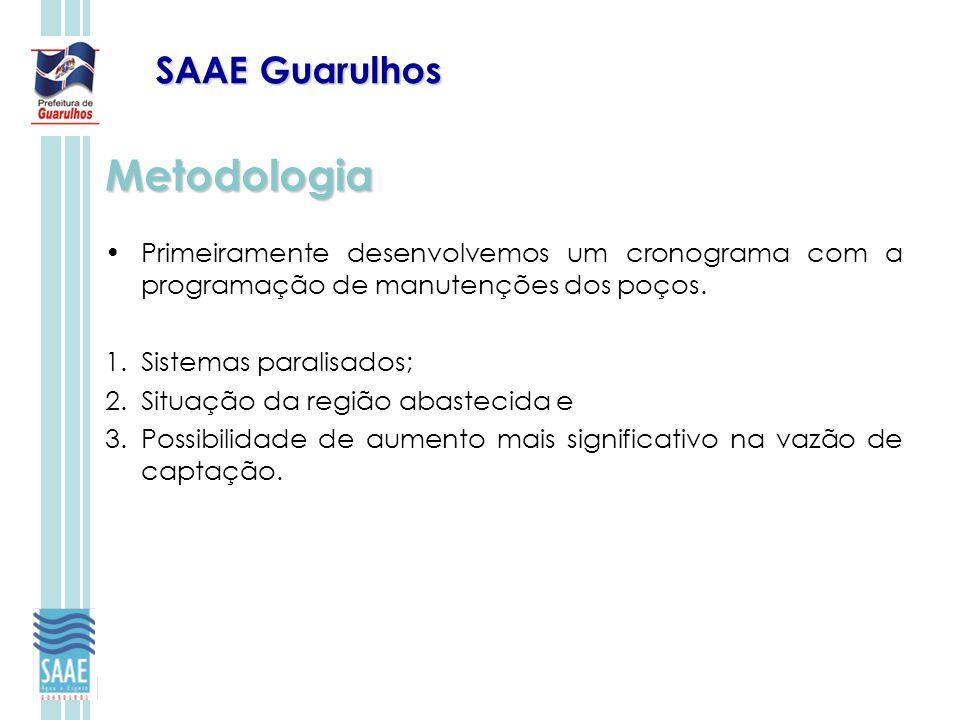 SAAE Guarulhos Metodologia Primeiramente desenvolvemos um cronograma com a programação de manutenções dos poços. 1.Sistemas paralisados; 2.Situação da
