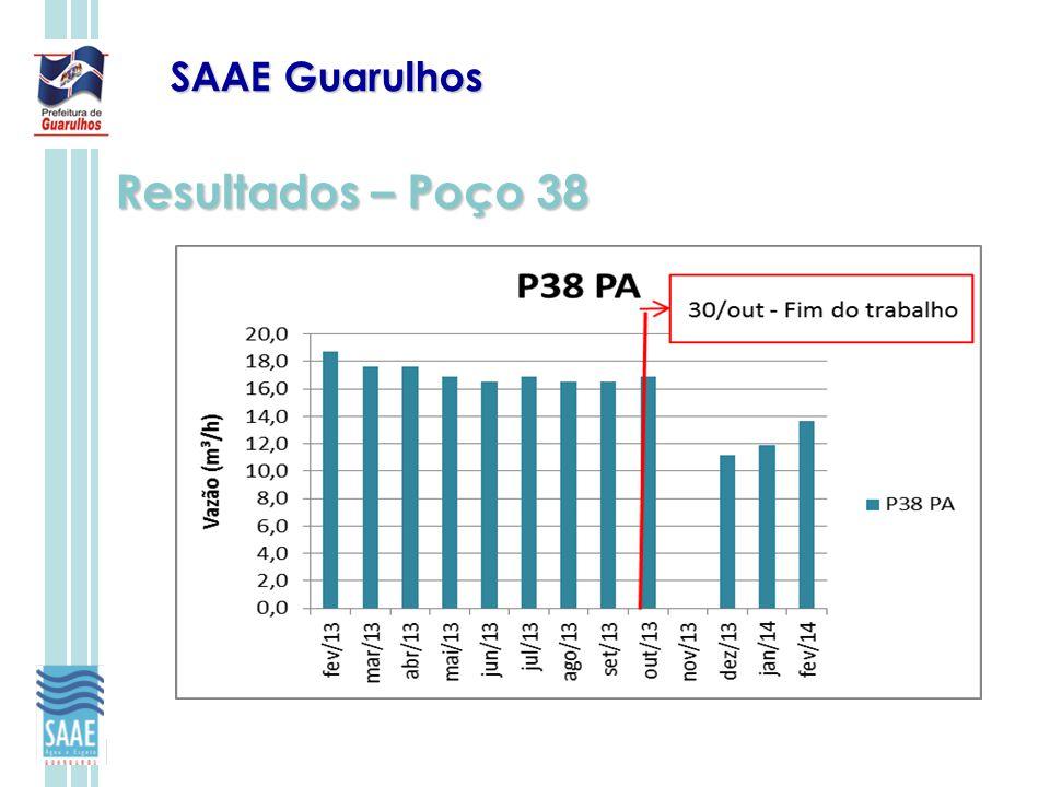 SAAE Guarulhos Resultados – Poço 38