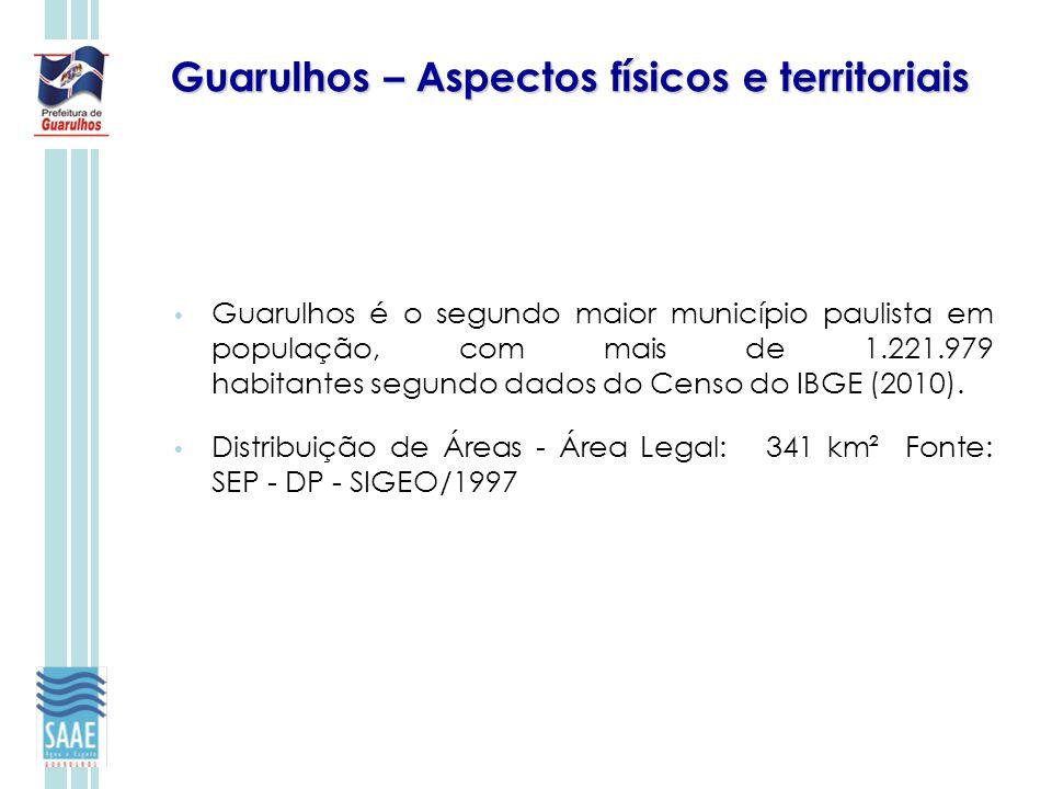 Guarulhos – Aspectos físicos e territoriais Guarulhos é o segundo maior município paulista em população, com mais de 1.221.979 habitantes segundo dado