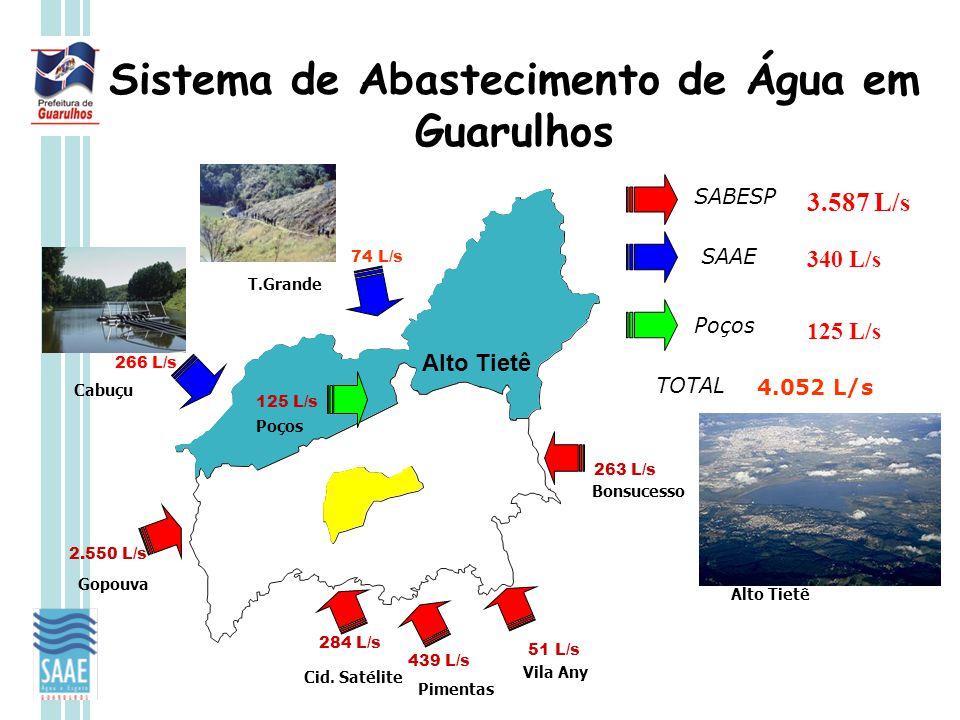Sistema de Abastecimento de Água em Guarulhos Cid. Satélite Pimentas Bonsucesso Vila Any Gopouva 284 L/s 2.550 L/s439 L/s51 L/s263 L/s Poços 125 L/s C