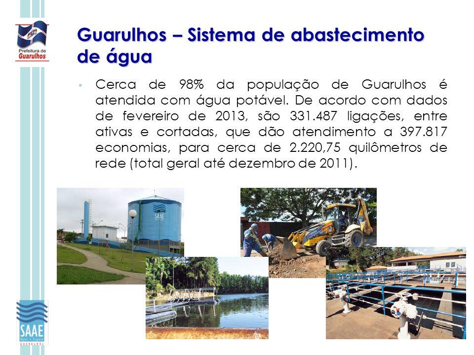 Guarulhos – Sistema de abastecimento de água Cerca de 98% da população de Guarulhos é atendida com água potável. De acordo com dados de fevereiro de 2
