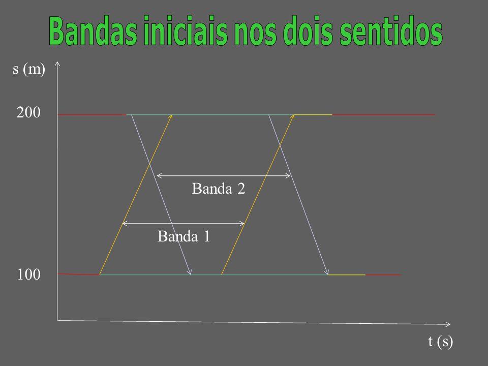 s (m) t (s) 200 100 banda