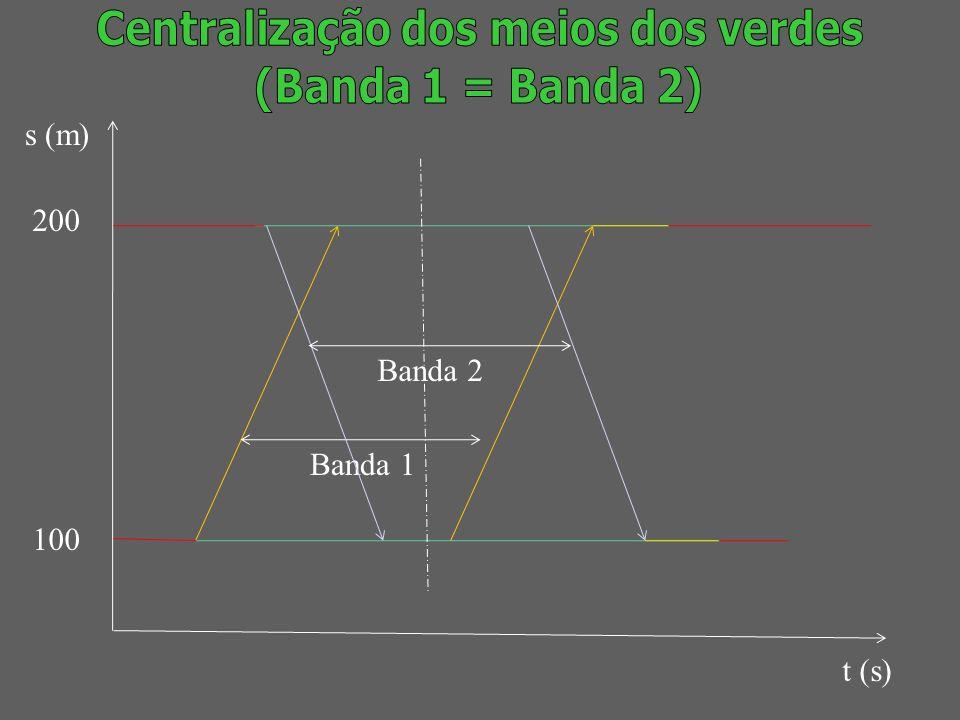 s (m) t (s) 200 100 Banda 1 Banda 2