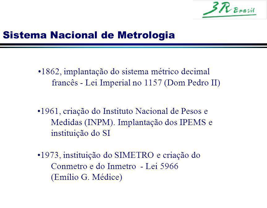 Sistema Nacional de Metrologia 1862, implantação do sistema métrico decimal francês - Lei Imperial no 1157 (Dom Pedro II) 1961, criação do Instituto N