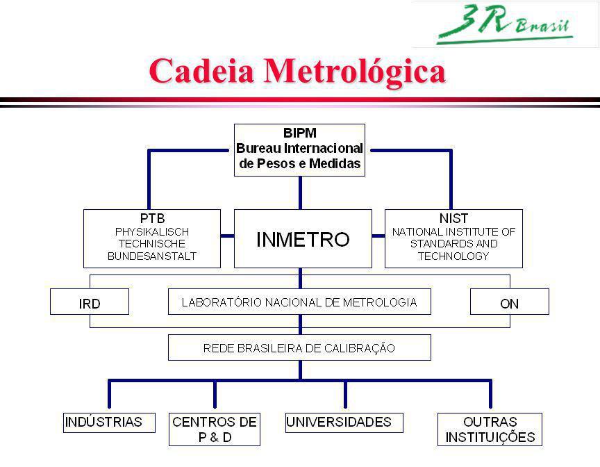 Cadeia Metrológica