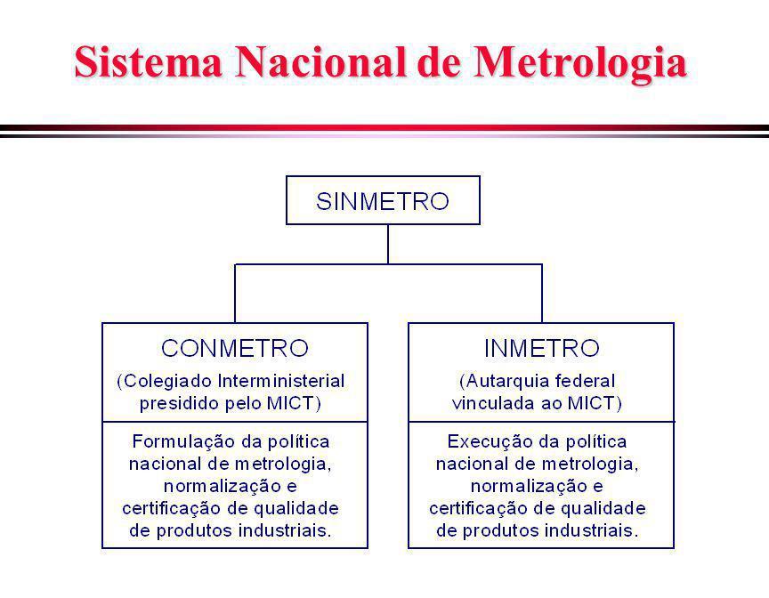Estrutura Organizacional do INMETRO