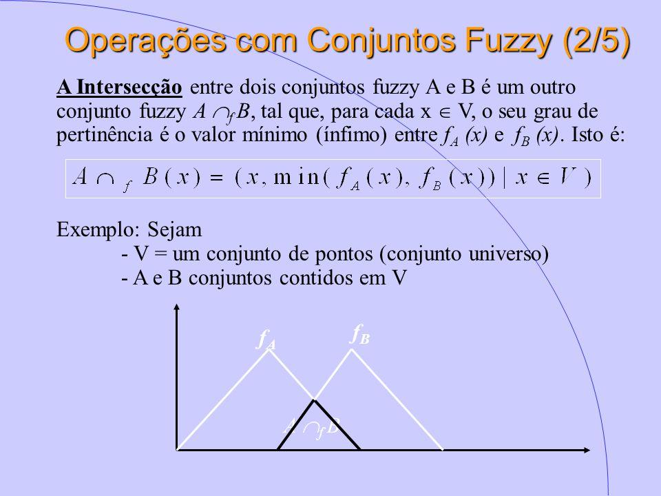 Operações com Conjuntos Fuzzy (2/5) A Intersecção entre dois conjuntos fuzzy A e B é um outro conjunto fuzzy A  f B, tal que, para cada x  V, o seu grau de pertinência é o valor mínimo (ínfimo) entre f A (x) e f B (x).