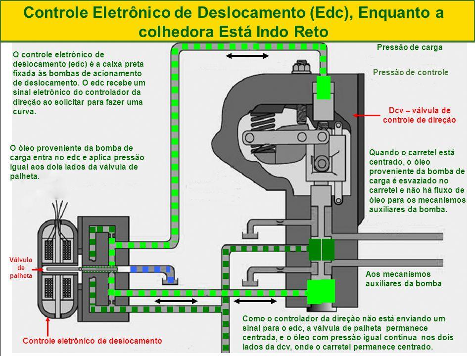 |Colhedora de Cana 3520 & 3522 : Gemini | Janeiro, 201029 O controle eletrônico de deslocamento (edc) é a caixa preta fixada às bombas de acionamento