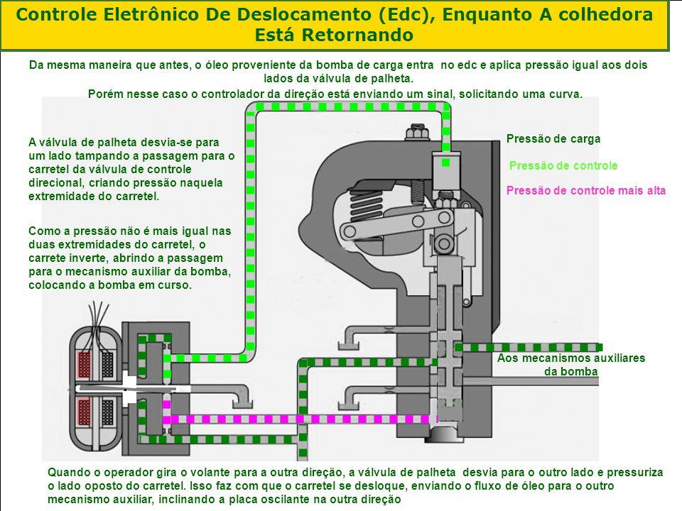|Colhedora de Cana 3520 & 3522 : Gemini | Janeiro, 201030 Controle Eletrônico De Deslocamento (Edc), Enquanto A colhedora Está Retornando Da mesma man