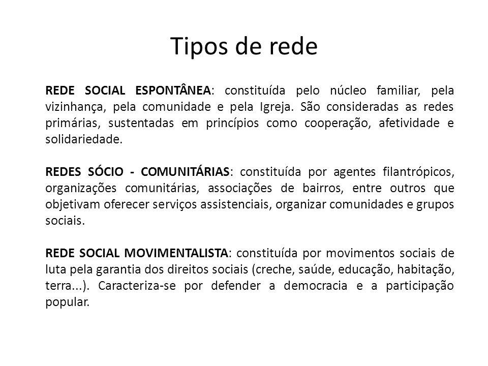 Tipos de rede REDE SOCIAL ESPONTÂNEA: constituída pelo núcleo familiar, pela vizinhança, pela comunidade e pela Igreja. São consideradas as redes prim