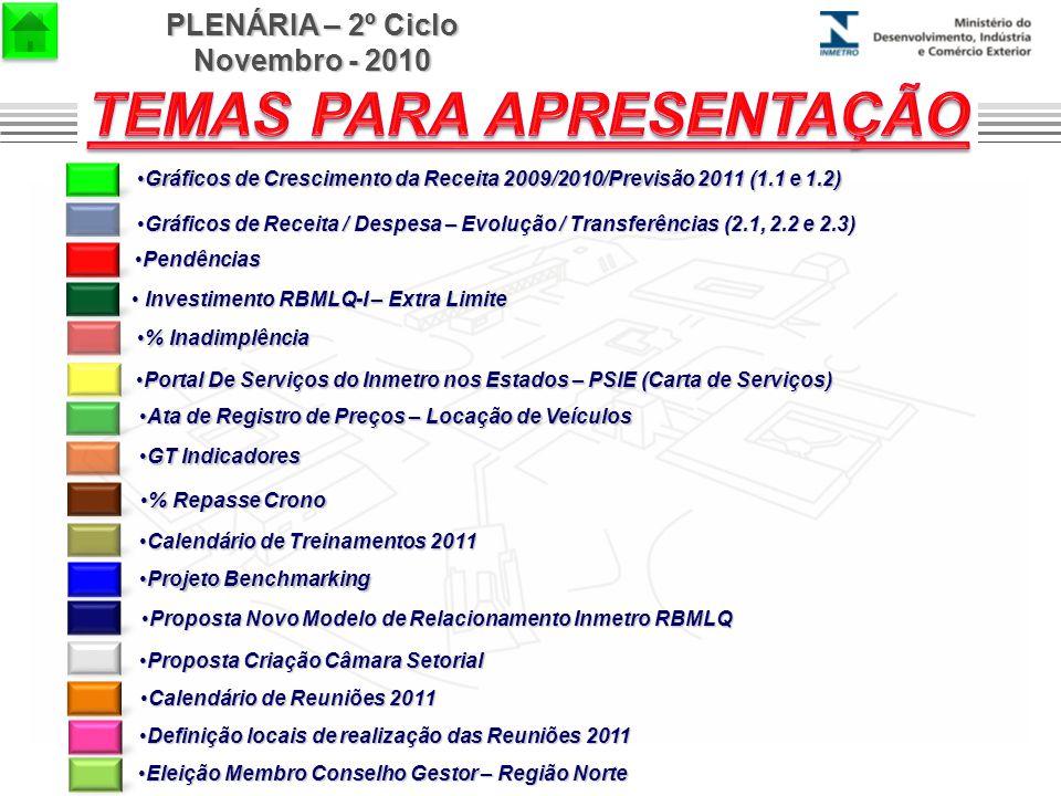 PLENÁRIA – 2º Ciclo Novembro - 2010 Omer Pohlmann Filho Coordenador Geral da RBMLQ-I % Inadimplência