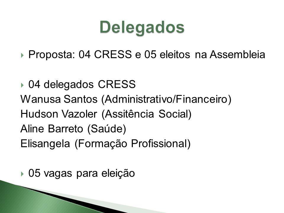  Proposta: 04 CRESS e 05 eleitos na Assembleia  04 delegados CRESS Wanusa Santos (Administrativo/Financeiro) Hudson Vazoler (Assitência Social) Aline Barreto (Saúde) Elisangela (Formação Profissional)  05 vagas para eleição