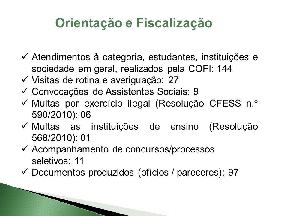 Orientação e Fiscalização Atendimentos à categoria, estudantes, instituições e sociedade em geral, realizados pela COFI: 144 Visitas de rotina e averiguação: 27 Convocações de Assistentes Sociais: 9 Multas por exercício ilegal (Resolução CFESS n.º 590/2010): 06 Multas as instituições de ensino (Resolução 568/2010): 01 Acompanhamento de concursos/processos seletivos: 11 Documentos produzidos (ofícios / pareceres): 97