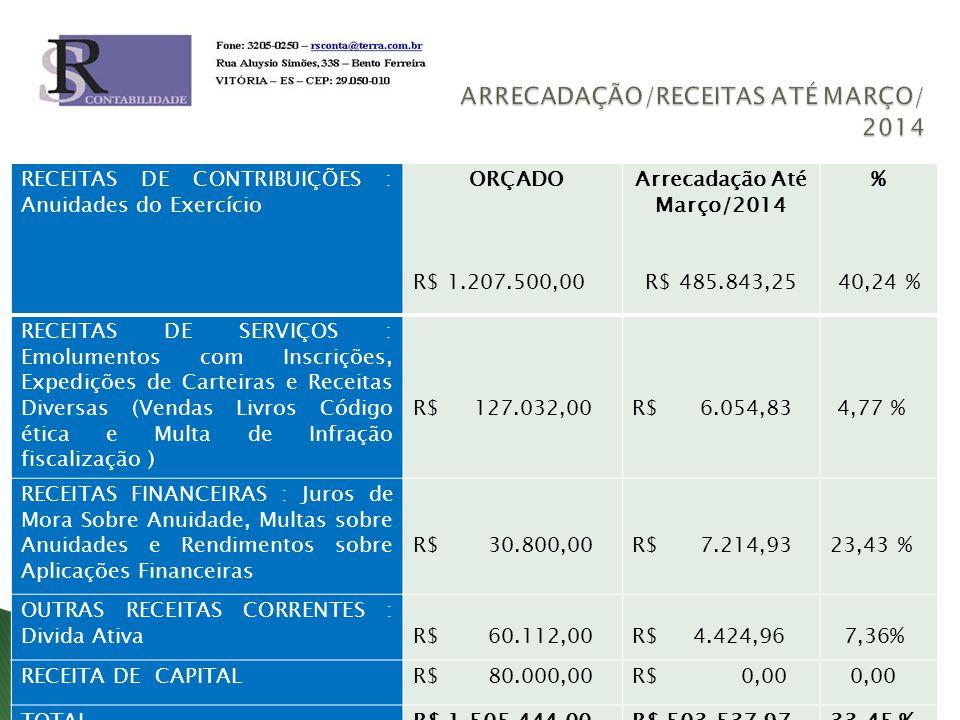 RECEITAS DE CONTRIBUIÇÕES : Anuidades do Exercício ORÇADO R$ 1.207.500,00 Arrecadação Até Março/2014 R$ 485.843,25 % 40,24 % RECEITAS DE SERVIÇOS : Emolumentos com Inscrições, Expedições de Carteiras e Receitas Diversas (Vendas Livros Código ética e Multa de Infração fiscalização ) R$ 127.032,00R$ 6.054,83 4,77 % RECEITAS FINANCEIRAS : Juros de Mora Sobre Anuidade, Multas sobre Anuidades e Rendimentos sobre Aplicações Financeiras R$ 30.800,00R$ 7.214,9323,43 % OUTRAS RECEITAS CORRENTES : Divida AtivaR$ 60.112,00R$ 4.424,96 7,36% RECEITA DE CAPITALR$ 80.000,00R$ 0,00 0,00 TOTALR$ 1.505.444,00R$ 503.537,9733,45 %
