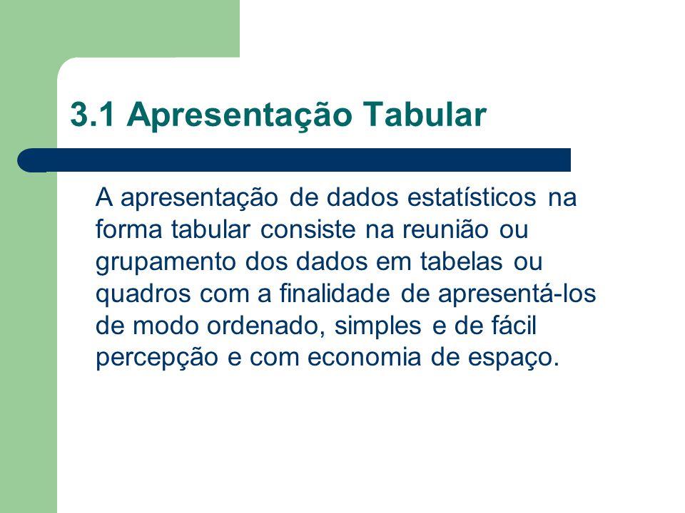 3.1 Apresentação Tabular A apresentação de dados estatísticos na forma tabular consiste na reunião ou grupamento dos dados em tabelas ou quadros com a