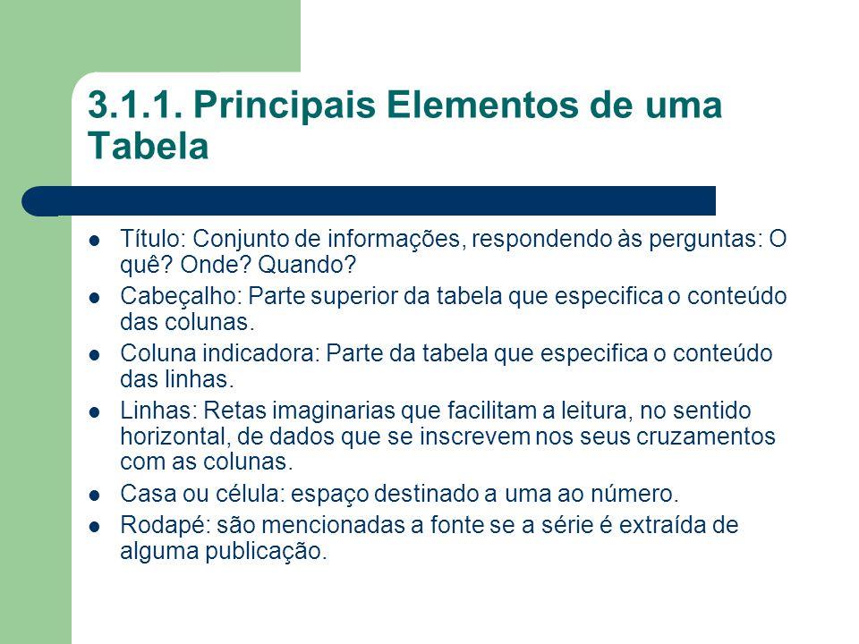 3.1.1. Principais Elementos de uma Tabela Título: Conjunto de informações, respondendo às perguntas: O quê? Onde? Quando? Cabeçalho: Parte superior da