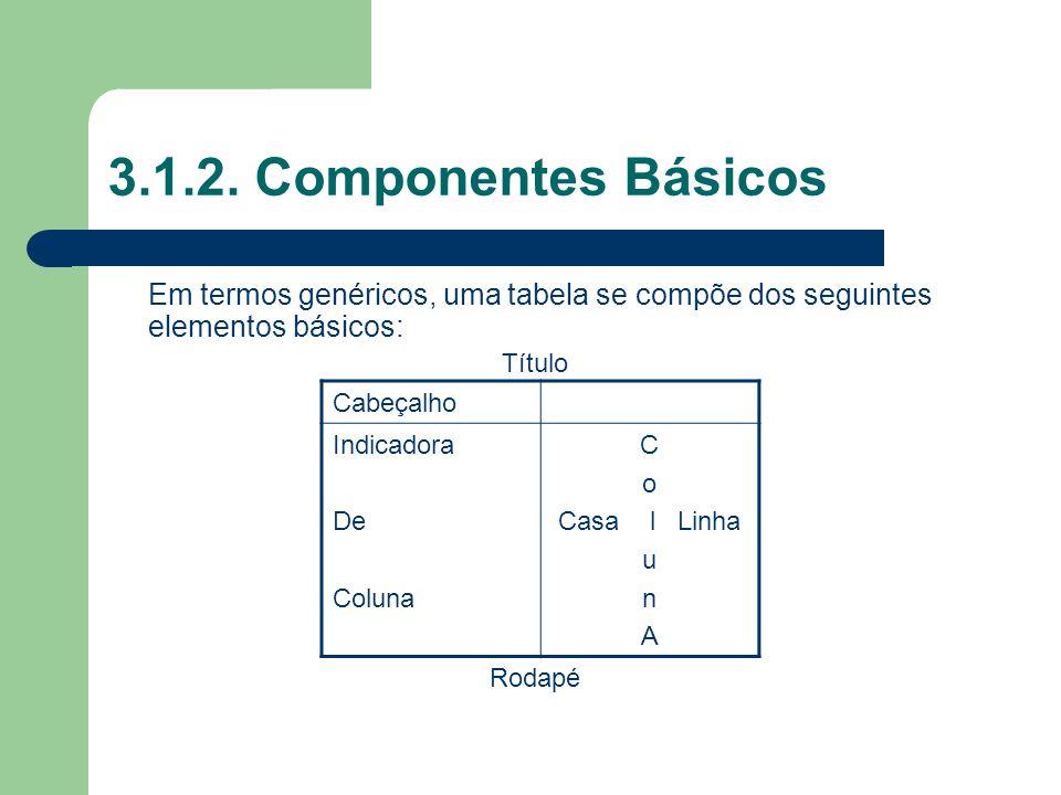3.1.2. Componentes Básicos Em termos genéricos, uma tabela se compõe dos seguintes elementos básicos: Título Rodapé Cabeçalho Indicadora De Coluna C o