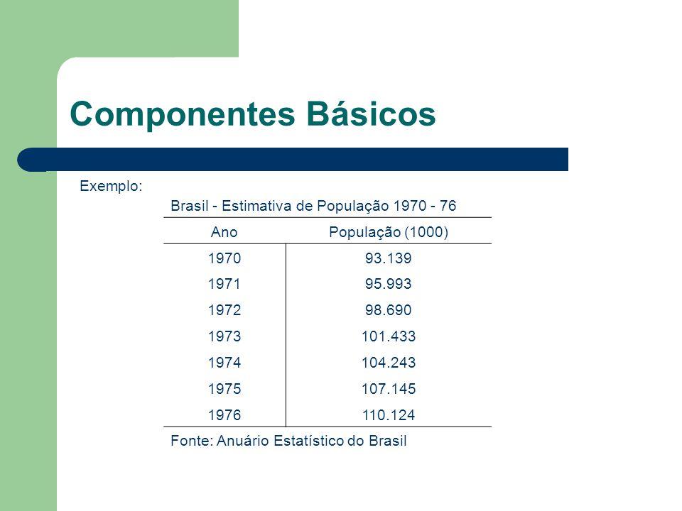 Componentes Básicos Exemplo: Brasil - Estimativa de População 1970 - 76 AnoPopulação (1000) 197093.139 197195.993 197298.690 1973101.433 1974104.243 1