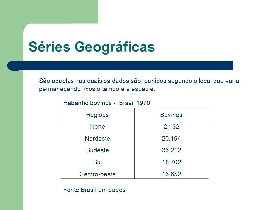 Séries Geográficas São aquelas nas quais os dados são reunidos segundo o local que varia permanecendo fixos o tempo e a espécie. Rebanho bovinos - Bra