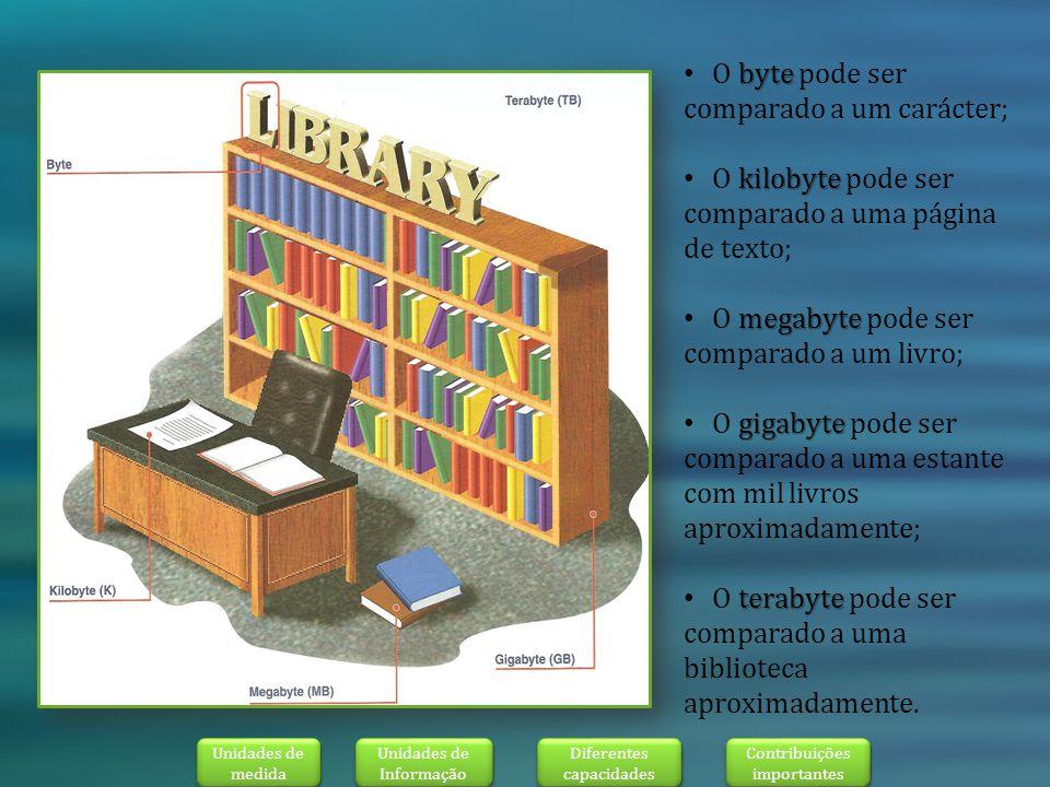 byte O byte pode ser comparado a um carácter; kilobyte O kilobyte pode ser comparado a uma página de texto; megabyte O megabyte pode ser comparado a um livro; gigabyte O gigabyte pode ser comparado a uma estante com mil livros aproximadamente; terabyte O terabyte pode ser comparado a uma biblioteca aproximadamente.
