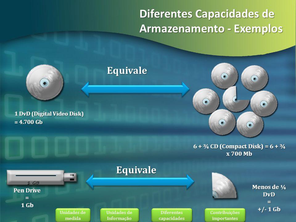 Diferentes Capacidades de Armazenamento - Exemplos Diferentes Capacidades de Armazenamento - Exemplos 1 DvD (Digital Video Disk) = 4.700 Gb Equivale 6 + ¾ CD (Compact Disk) = 6 + ¾ x 700 Mb Pen Drive = 1 Gb Menos de ¼ DvD = +/- 1 Gb Equivale Unidades de medida Unidades de medida Unidades de Informação Unidades de Informação Contribuições importantes Contribuições importantes Diferentes capacidades Diferentes capacidades
