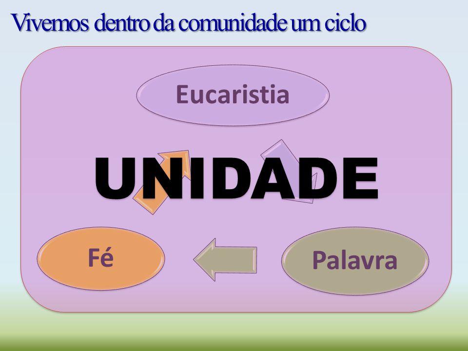 Eucaristia Palavra Fé UNIDADE Vivemos dentro da comunidade um ciclo
