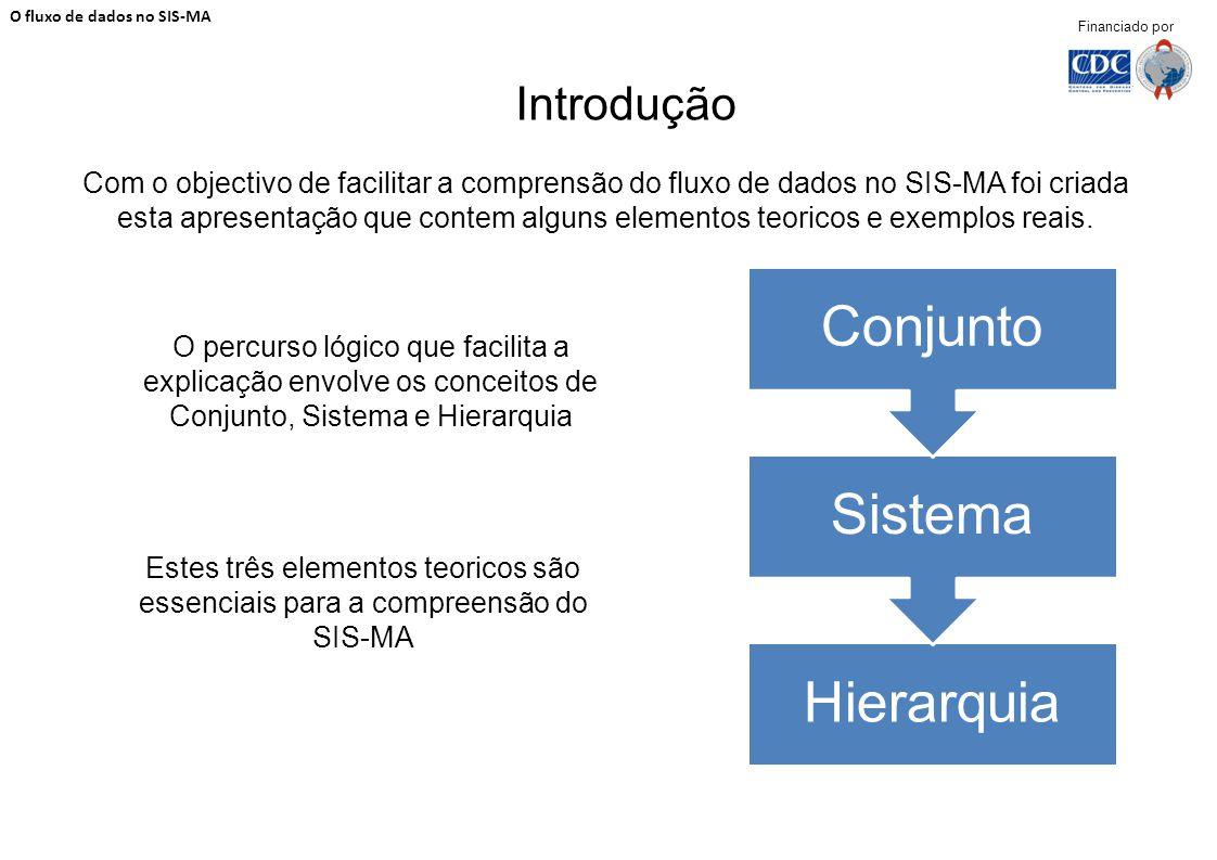 Introdução Com o objectivo de facilitar a comprensão do fluxo de dados no SIS-MA foi criada esta apresentação que contem alguns elementos teoricos e e