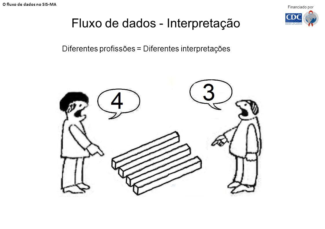 Fluxo de dados - Interpretação O fluxo de dados no SIS-MA Financiado por Diferentes profissões = Diferentes interpretações