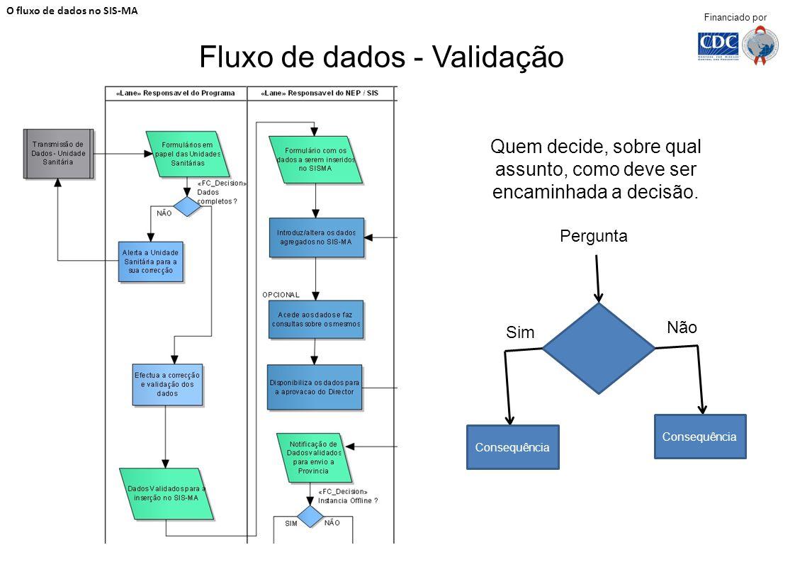 Fluxo de dados - Validação O fluxo de dados no SIS-MA Financiado por Quem decide, sobre qual assunto, como deve ser encaminhada a decisão. Pergunta Si