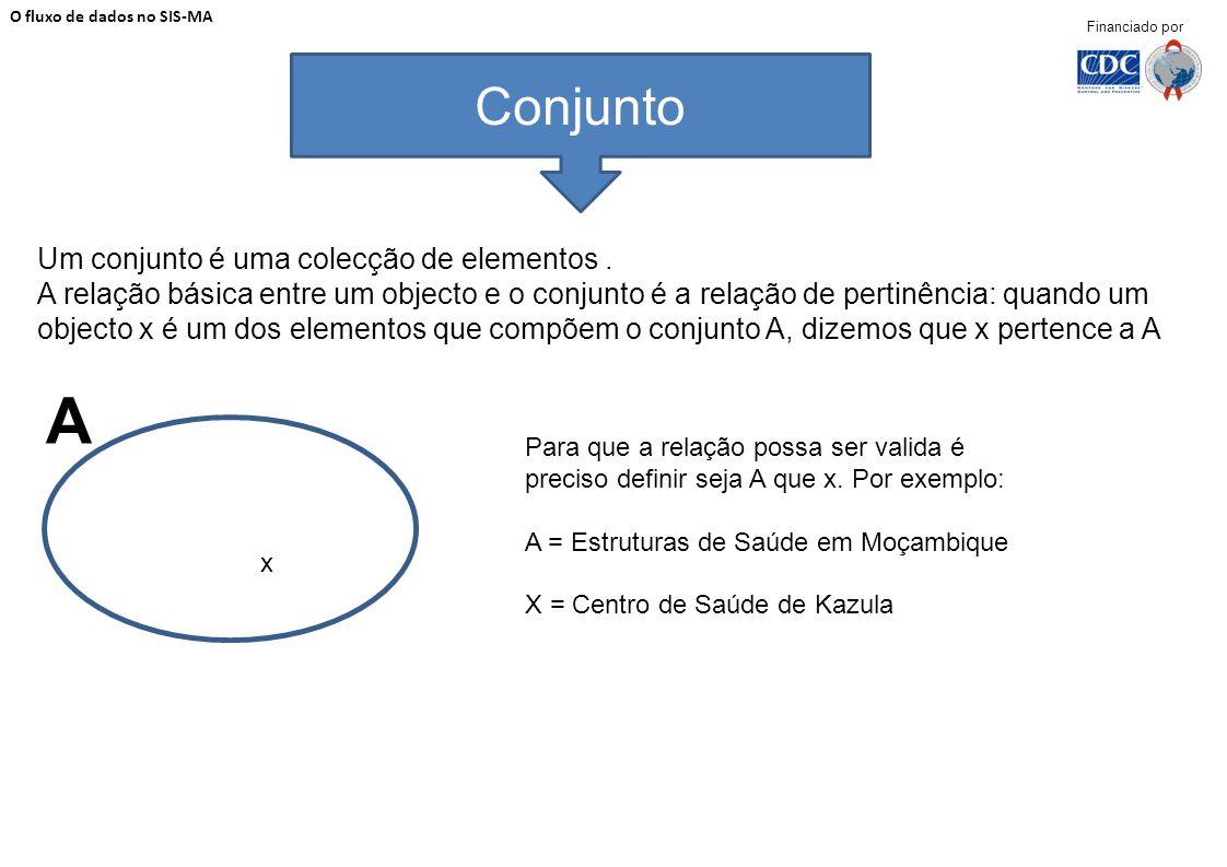 Um conjunto é uma colecção de elementos. A relação básica entre um objecto e o conjunto é a relação de pertinência: quando um objecto x é um dos eleme