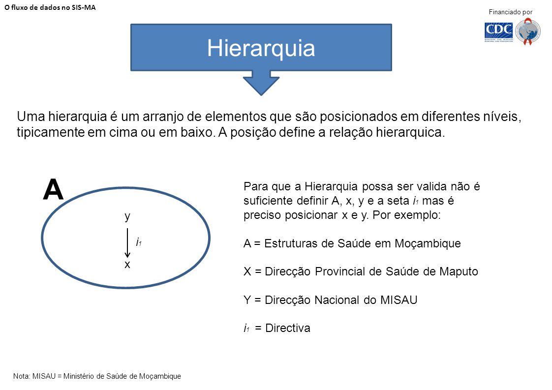 Uma hierarquia é um arranjo de elementos que são posicionados em diferentes níveis, tipicamente em cima ou em baixo. A posição define a relação hierar