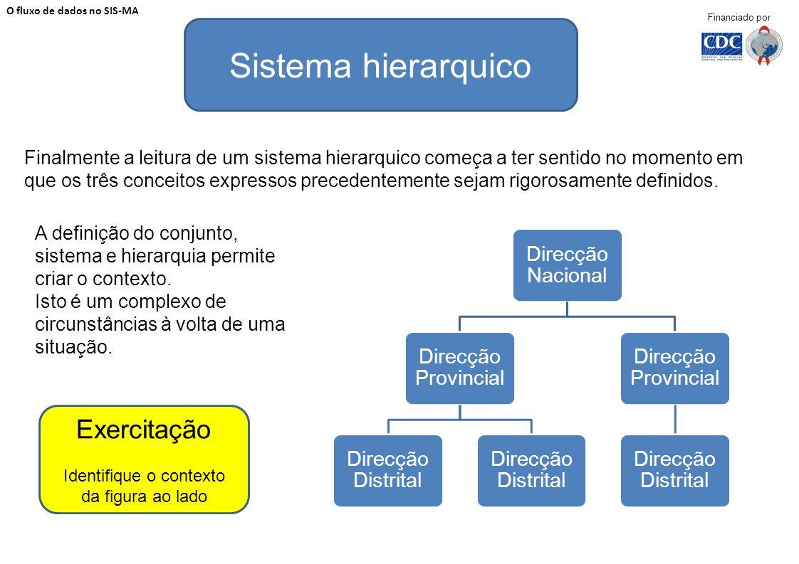 Finalmente a leitura de um sistema hierarquico começa a ter sentido no momento em que os três conceitos expressos precedentemente sejam rigorosamente