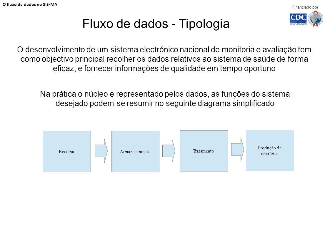 Fluxo de dados - Tipologia O desenvolvimento de um sistema electrónico nacional de monitoria e avaliação tem como objectivo principal recolher os dado