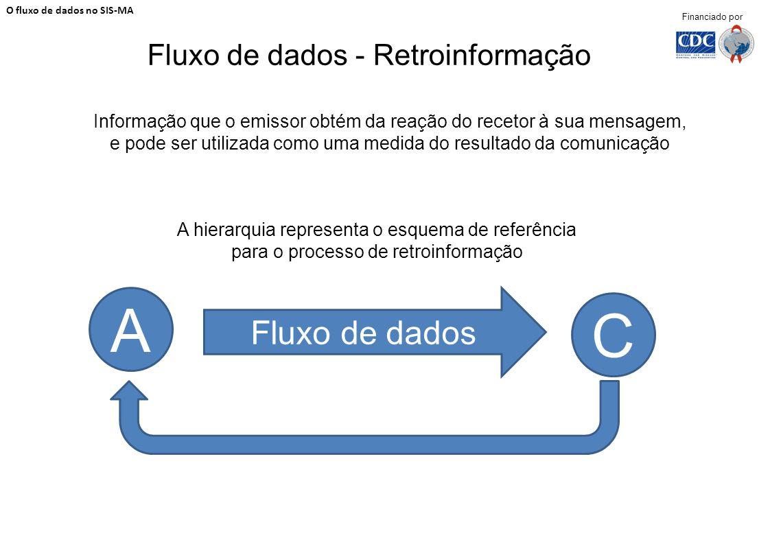 Fluxo de dados - Retroinformação A hierarquia representa o esquema de referência para o processo de retroinformação O fluxo de dados no SIS-MA Financi