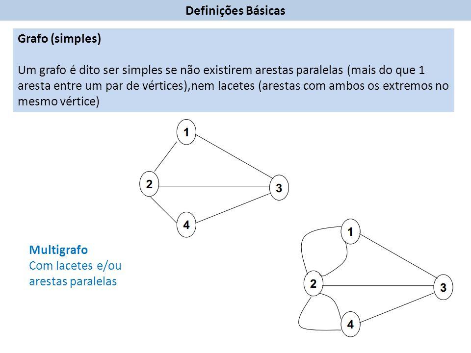 Grafo (simples) Um grafo é dito ser simples se não existirem arestas paralelas (mais do que 1 aresta entre um par de vértices),nem lacetes (arestas com ambos os extremos no mesmo vértice) Multigrafo Com lacetes e/ou arestas paralelas Definições Básicas
