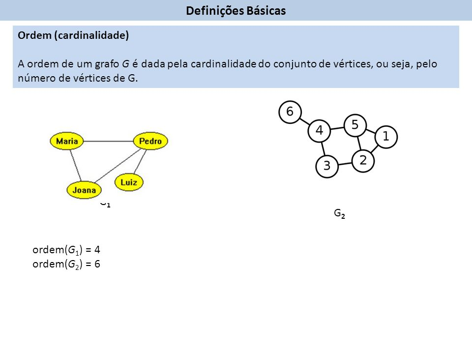 Ordem (cardinalidade) A ordem de um grafo G é dada pela cardinalidade do conjunto de vértices, ou seja, pelo número de vértices de G.