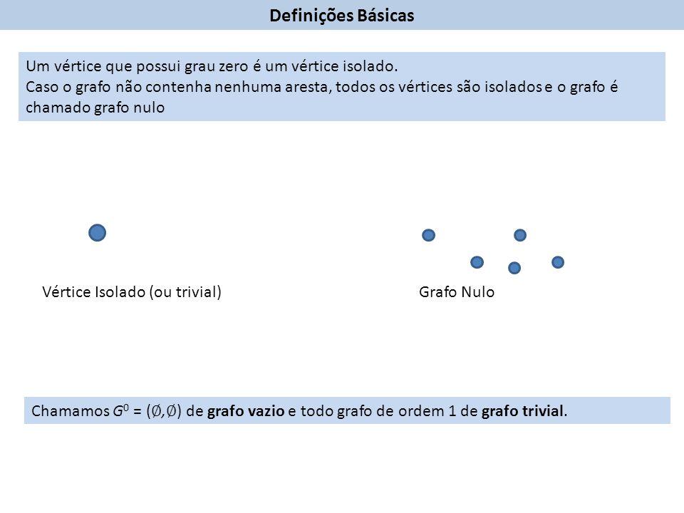 Definições Básicas Chamamos G 0 = ( ∅, ∅ ) de grafo vazio e todo grafo de ordem 1 de grafo trivial.