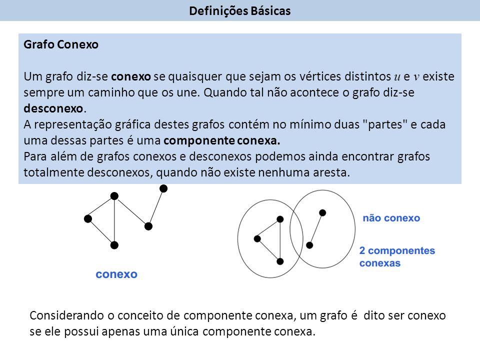 Grafo Conexo Um grafo diz-se conexo se quaisquer que sejam os vértices distintos u e v existe sempre um caminho que os une.