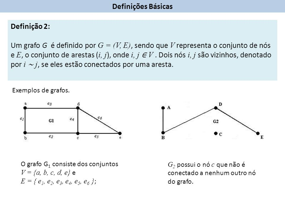 Exemplo: G=(V,A) V={1,2,3,4} A={(2,1),(1,3),(3,2),(4,2),(4,3)} arcos ( Digrafo ) Definições Básicas