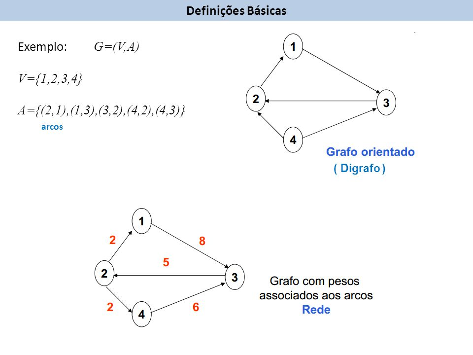 Os vértices v e w dizem-se adjacentes (vizinhos) se existe uma aresta incidente em ambos.