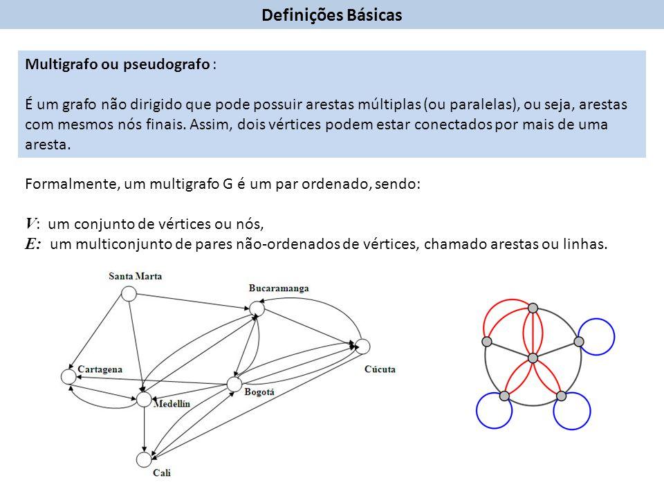 Lema 1.1.A soma dos graus de todos os vértices de um grafo é um número par.