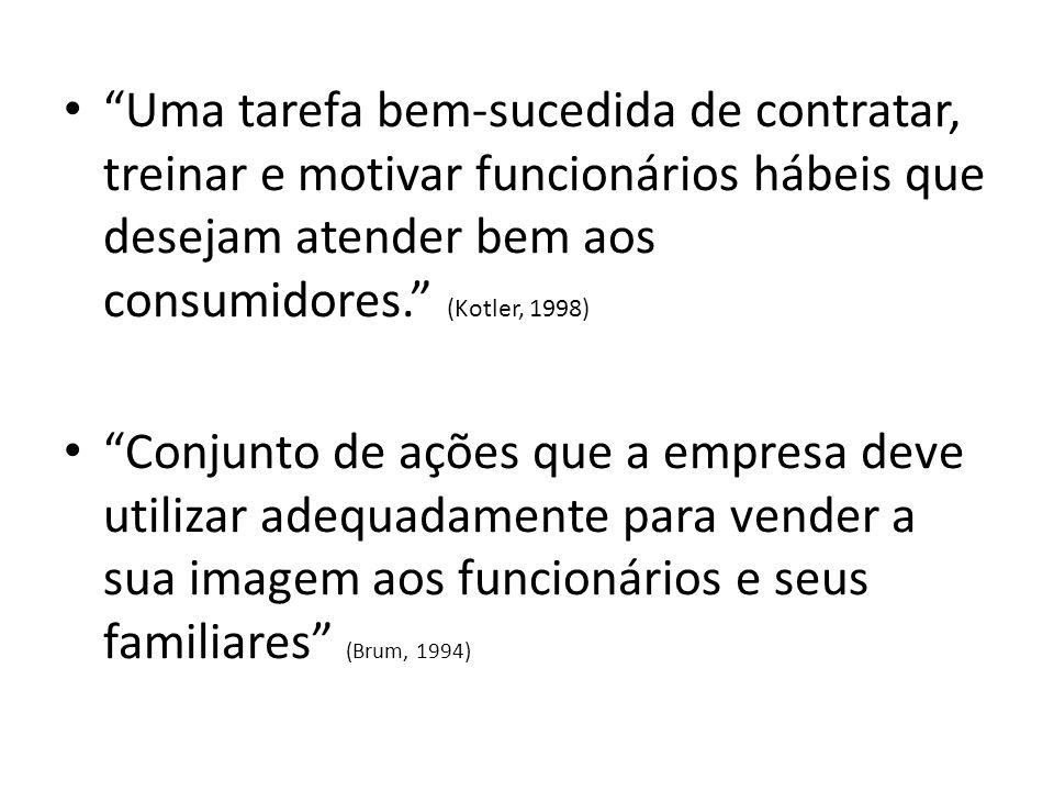 """""""Uma tarefa bem-sucedida de contratar, treinar e motivar funcionários hábeis que desejam atender bem aos consumidores."""" (Kotler, 1998) """"Conjunto de aç"""