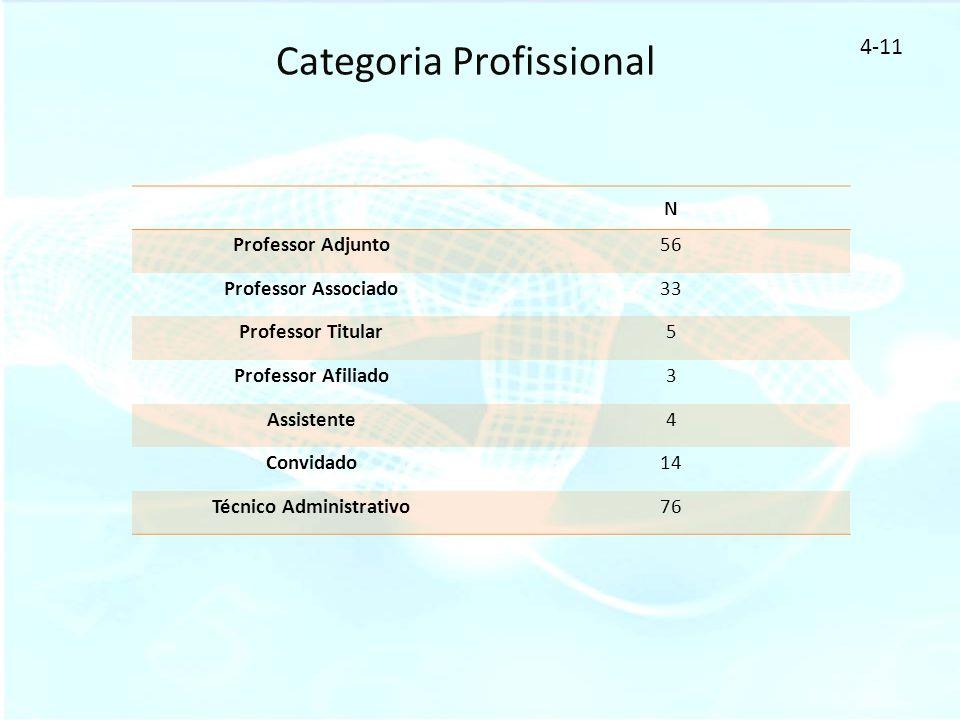 Categoria Profissional 4-11 N Professor Adjunto56 Professor Associado33 Professor Titular5 Professor Afiliado3 Assistente4 Convidado14 Técnico Adminis